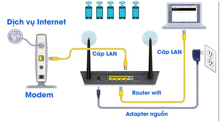 Bảo mật nhà thông minh bằng cách bảo vệ an toàn hệ thống mạng