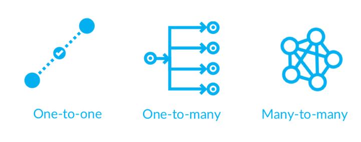 One-to-one (Khi hai thiết bị BLE được kết nối) và One-to-many