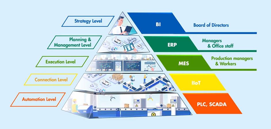 Hệ thống MES là gì?