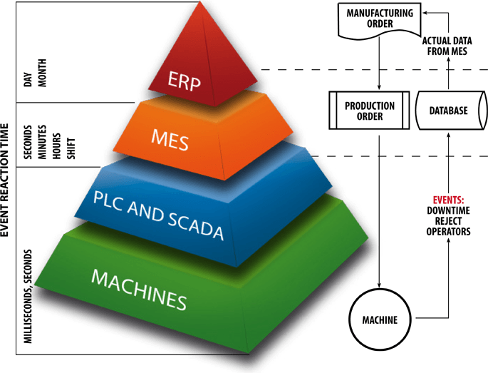 MES và ERP có gì khác nhau?
