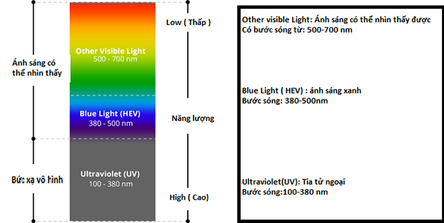 Quang phổ ánh sáng xanh trong vật lý lượng tử