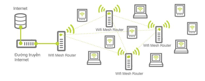 Hệ thống công nghệ wifi mesh